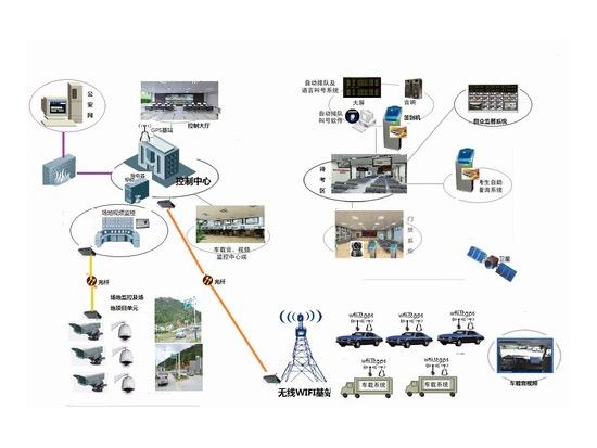 XB-4000-I型科目三考试系统