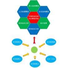 轩博养老信息管理系统—集团版