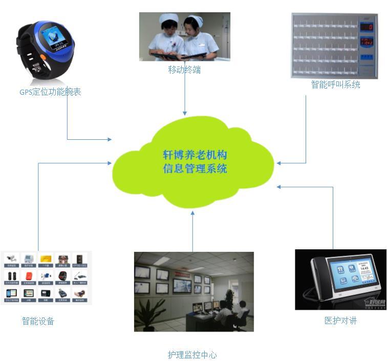 轩博养老信息管理系统—智能版